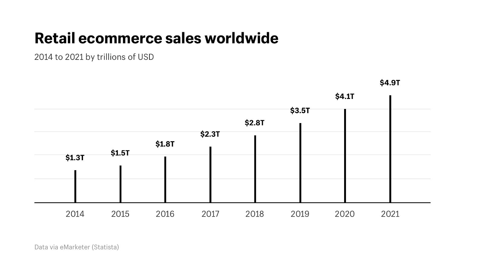 Retail_ecommerce_sales_worldwide (1)