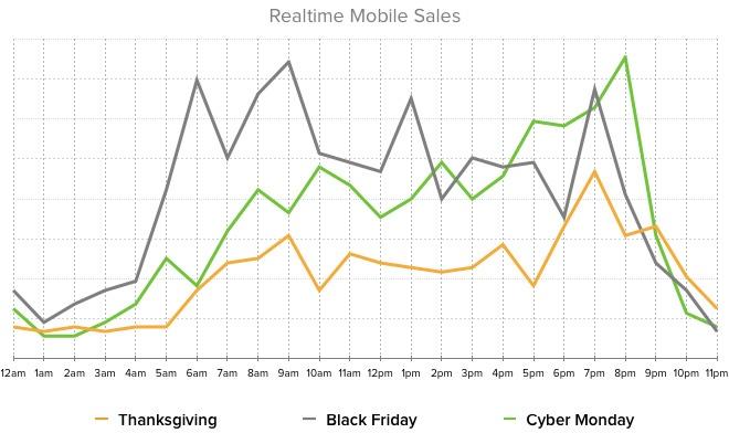 holiday-2013-chart3